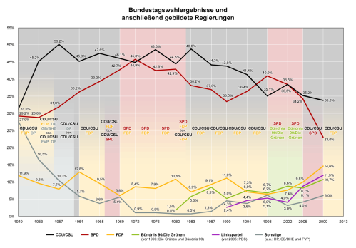German_parliamentary_elections_diagram_de