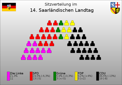 Distribution of seats in the Saarland Landtag (parliament)